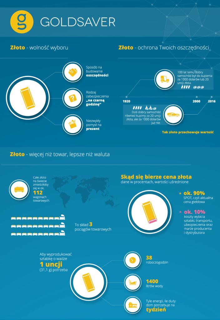 goldsaver_infografika_1