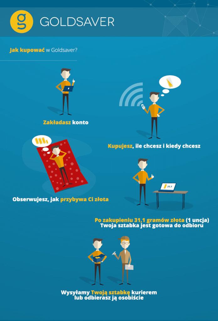 goldsaver_infografika_3