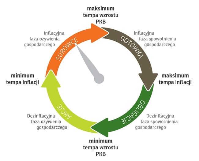 Schemat cyklu gospodarczego sugeruje, w którą klasę aktywów powinniśmy lokować większą część swoich środków w danym momencie.