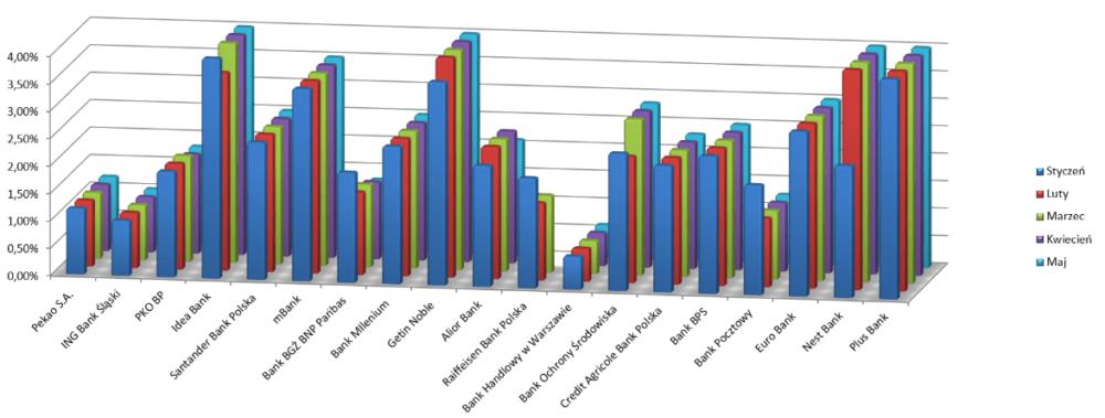 Ranking lokat maj