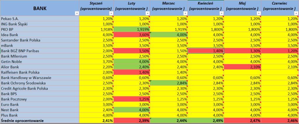 ranking lokat czerwie